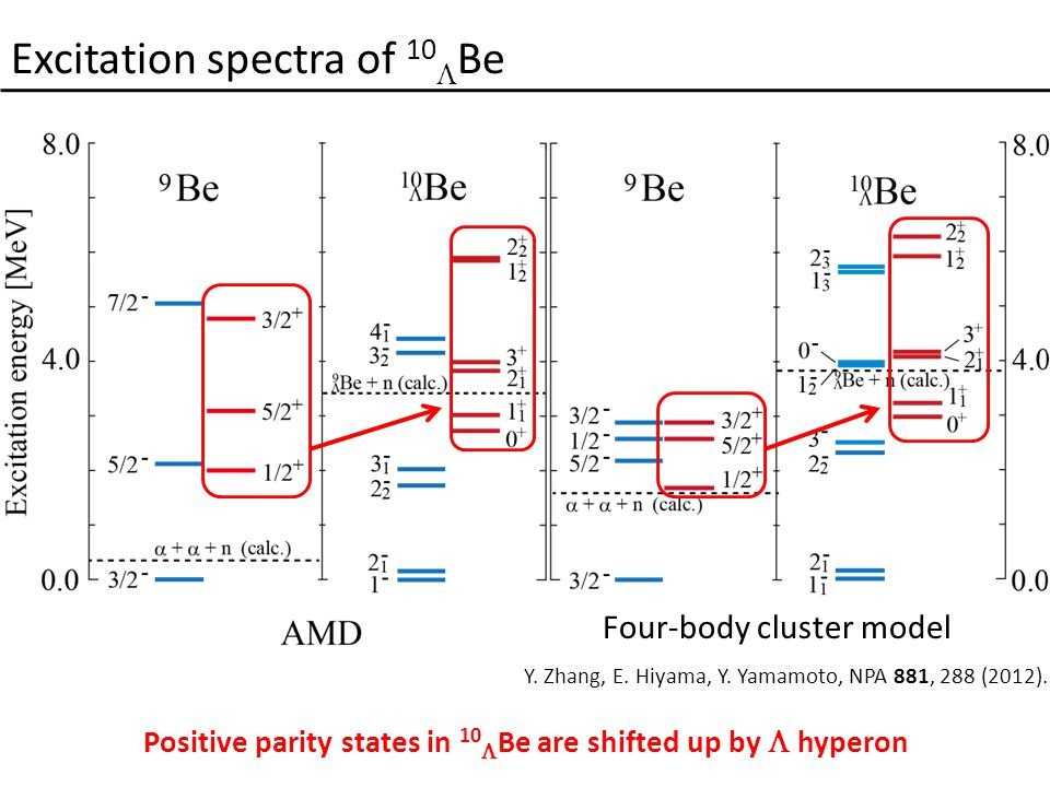 Excitation spectra of 10  Be Y. Zhang, E. Hiyama, Y.