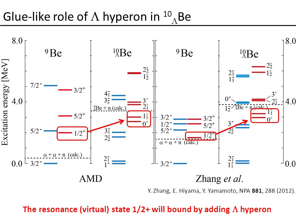 Glue-like role of  hyperon in 10  Be Y. Zhang, E.