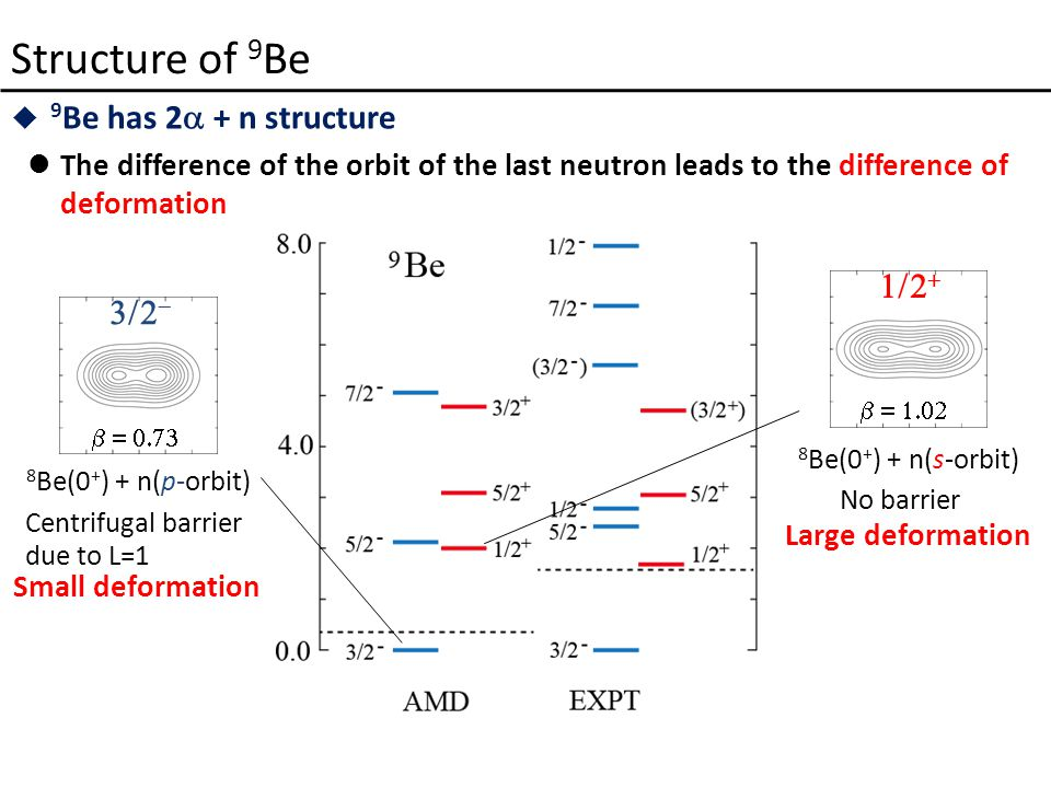 Structure of 9 Be  9 Be has 2  + n structure The difference of the orbit of the last neutron leads to the difference of deformation 8 Be(0 + ) + n(p-orbit) Small deformation Centrifugal barrier due to L=1    8 Be(0 + ) + n(s-orbit) Large deformation No barrier   