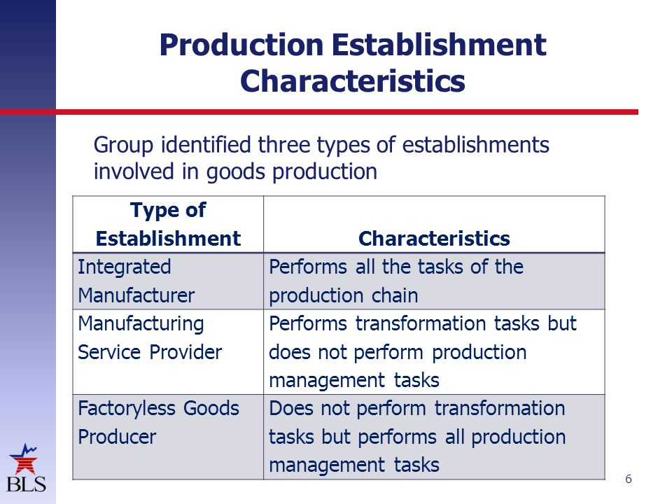 Production Establishment Characteristics Group identified three types of establishments involved in goods production 6 Type of EstablishmentCharacteristics Integrated Manufacturer Performs all the tasks of the production chain Manufacturing Service Provider Performs transformation tasks but does not perform production management tasks Factoryless Goods Producer Does not perform transformation tasks but performs all production management tasks