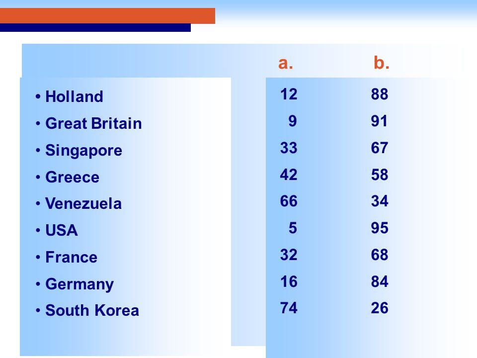 Holland Great Britain Singapore Greece Venezuela USA France Germany South Korea a.b.