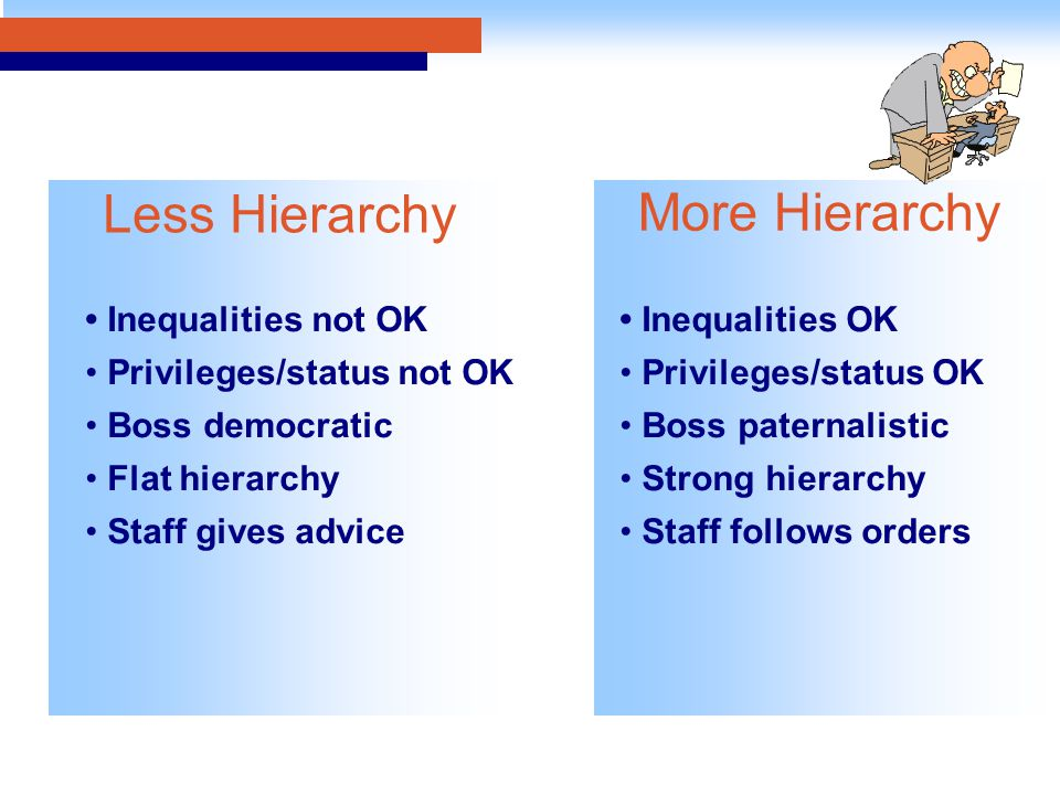 Inequalities not OK Privileges/status not OK Boss democratic Flat hierarchy Staff gives advice Inequalities OK Privileges/status OK Boss paternalistic