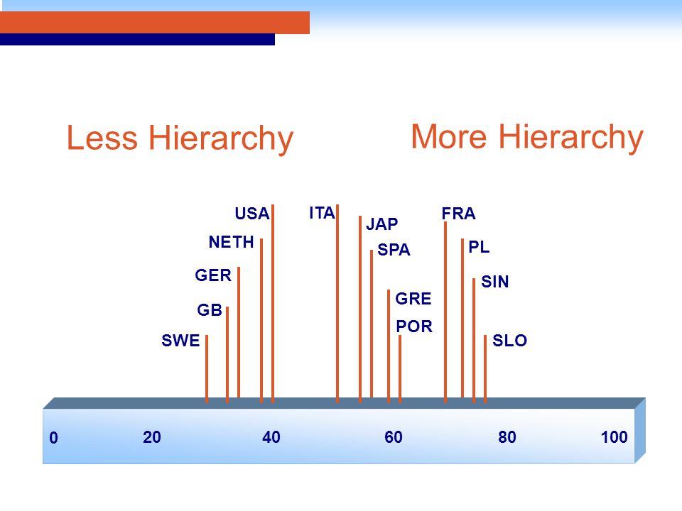 0 20406010080 NETH GB GER USA ITA JAP GRE POR FRA PL SIN SLOSWE Less Hierarchy More Hierarchy SPA