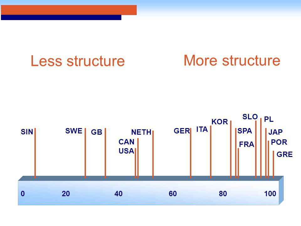 020406010080 CAN SWE GB KOR SIN USA NETH GER ITA SLO PL SPA FRA JAP GRE Less structure More structure POR