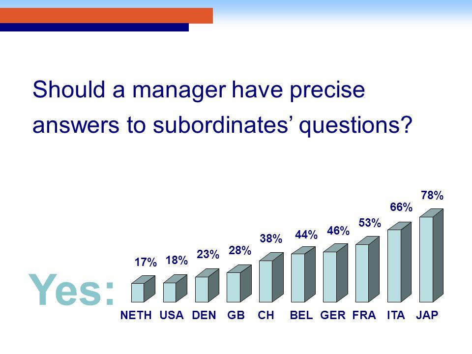 NETHUSA 23% 28% CHBELGERFRAITAJAP Yes: 17% 18% DEN GB 38% 44% 46% 53% 66% 78%