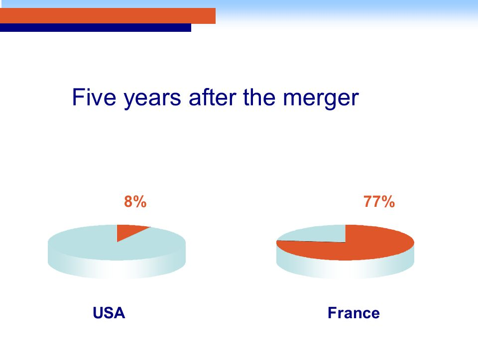 Five years after the merger FranceUSA 8%77%