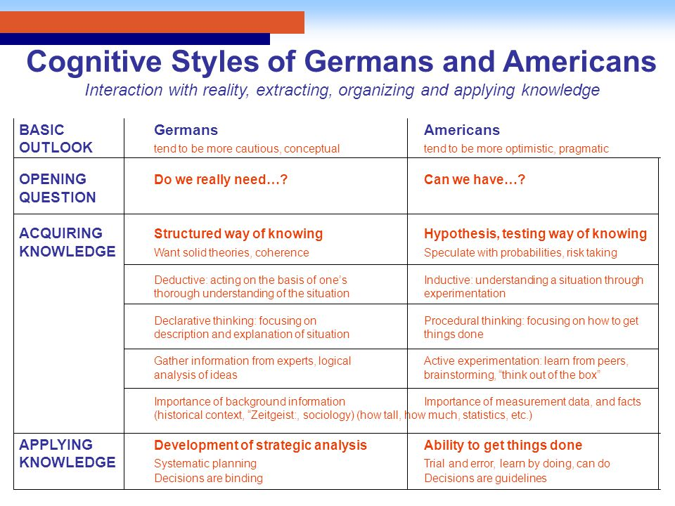 Cognitive Styles of Germans and Americans Interaction with reality, extracting, organizing and applying knowledge BASICGermansAmericans OUTLOOK tend to be more cautious, conceptualtend to be more optimistic, pragmatic OPENING Do we really need… Can we have….