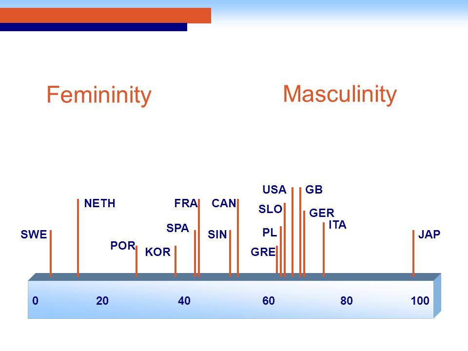 020406010080 SWE SPA FRA PL GBUSA GER NETH KOR SIN CAN SLO ITA JAP Femininity Masculinity GRE POR