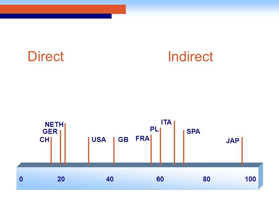 020406010080 CH ITA PL FRA GERSPA GB NETH USA JAP Direct Indirect