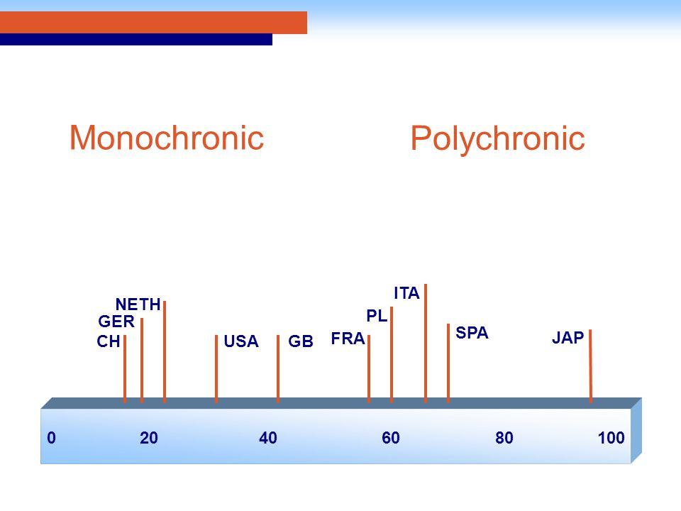 020406010080 CH ITA PL FRA GER SPA GB NETH USA JAP Monochronic Polychronic