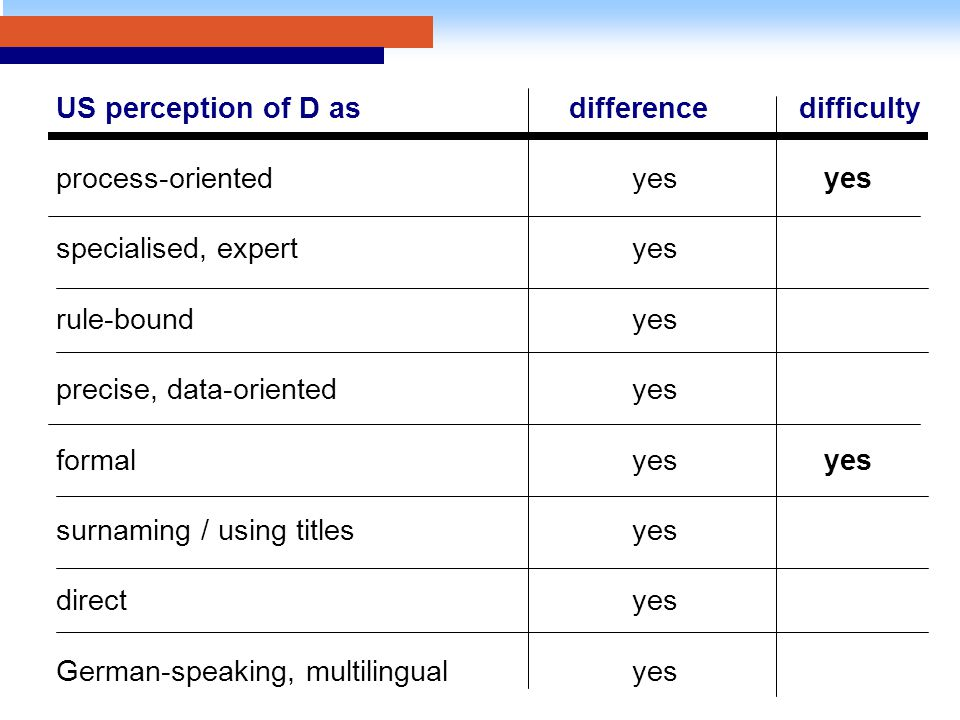 US perception of D as difference difficulty process-oriented yesyes specialised, expertyes rule-boundyes precise, data-orientedyes formalyesyes surnaming / using titlesyes directyes German-speaking, multilingualyes