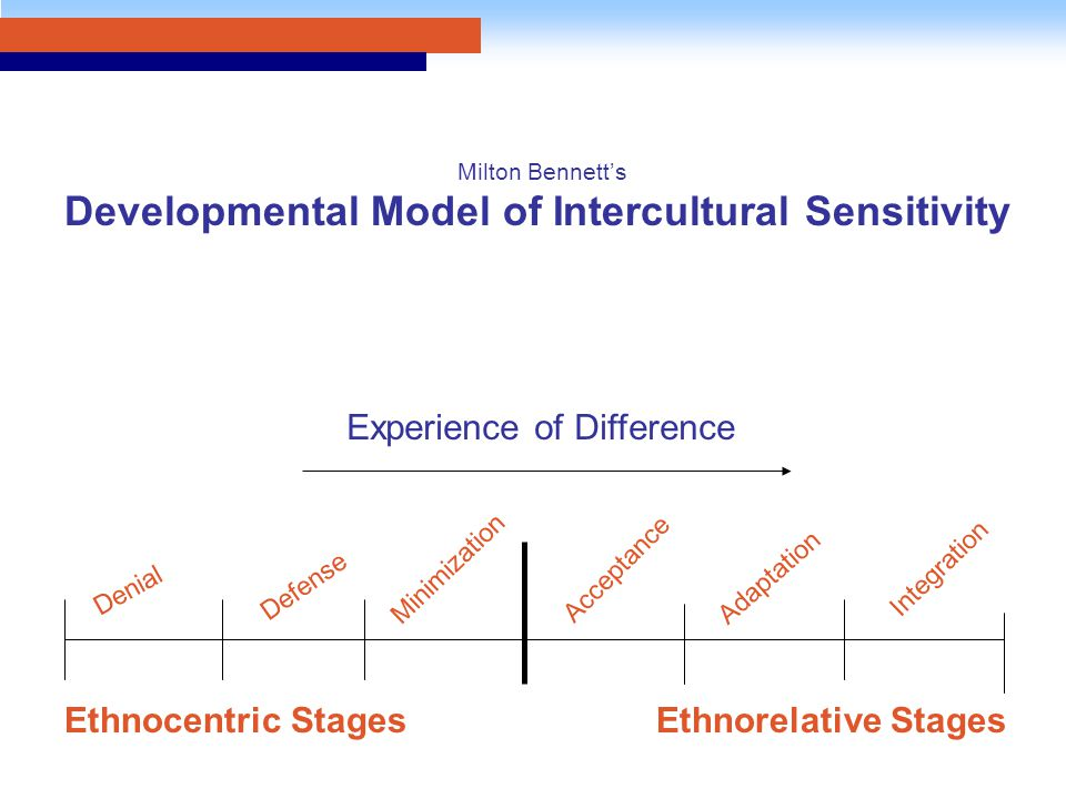 Experience of Difference Denial Defense Minimization Acceptance Adaptation Integration Ethnocentric Stages Ethnorelative Stages Milton Bennett's Devel