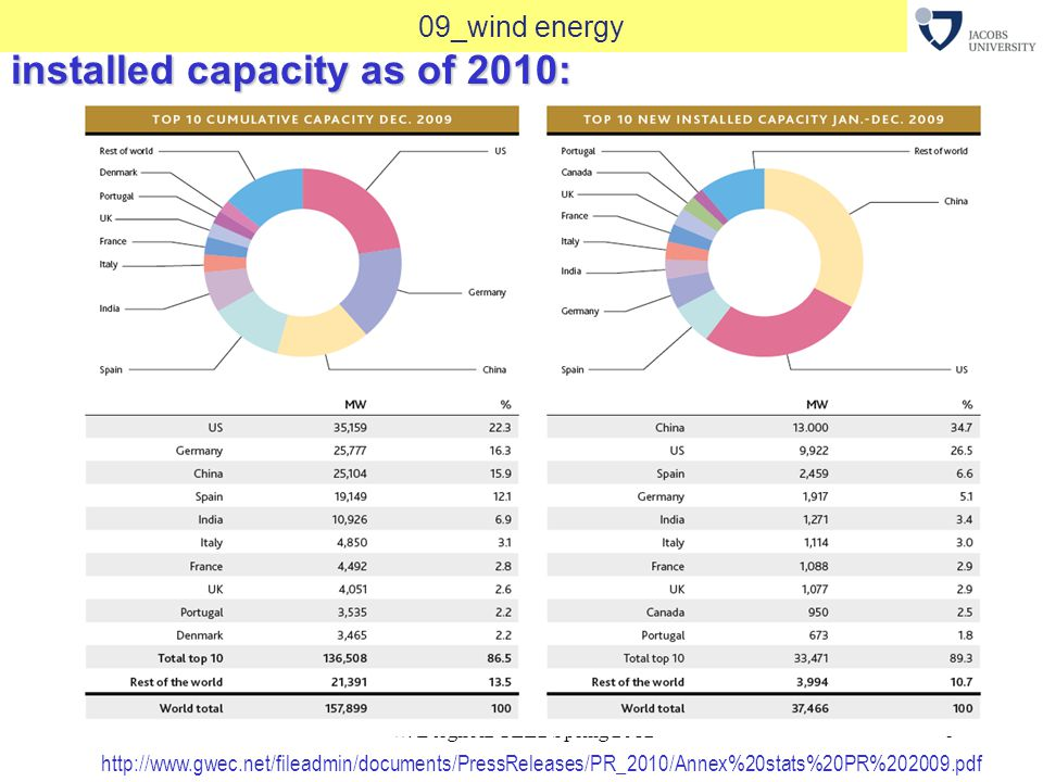 W. Bergholz GEE2 Spring 20128 09_wind energy installed capacity as of 2010: http://www.gwec.net/fileadmin/documents/PressReleases/PR_2010/Annex%20stat