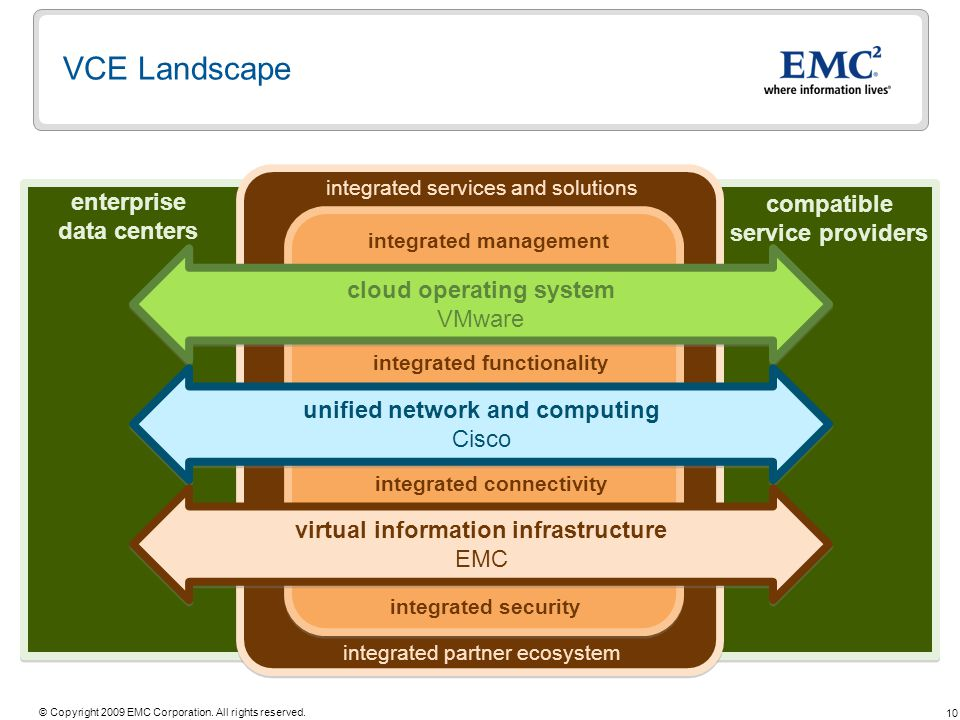 10 © Copyright 2009 EMC Corporation. All rights reserved. VCE Landscape cloud operating system VMware cloud operating system VMware unified network an