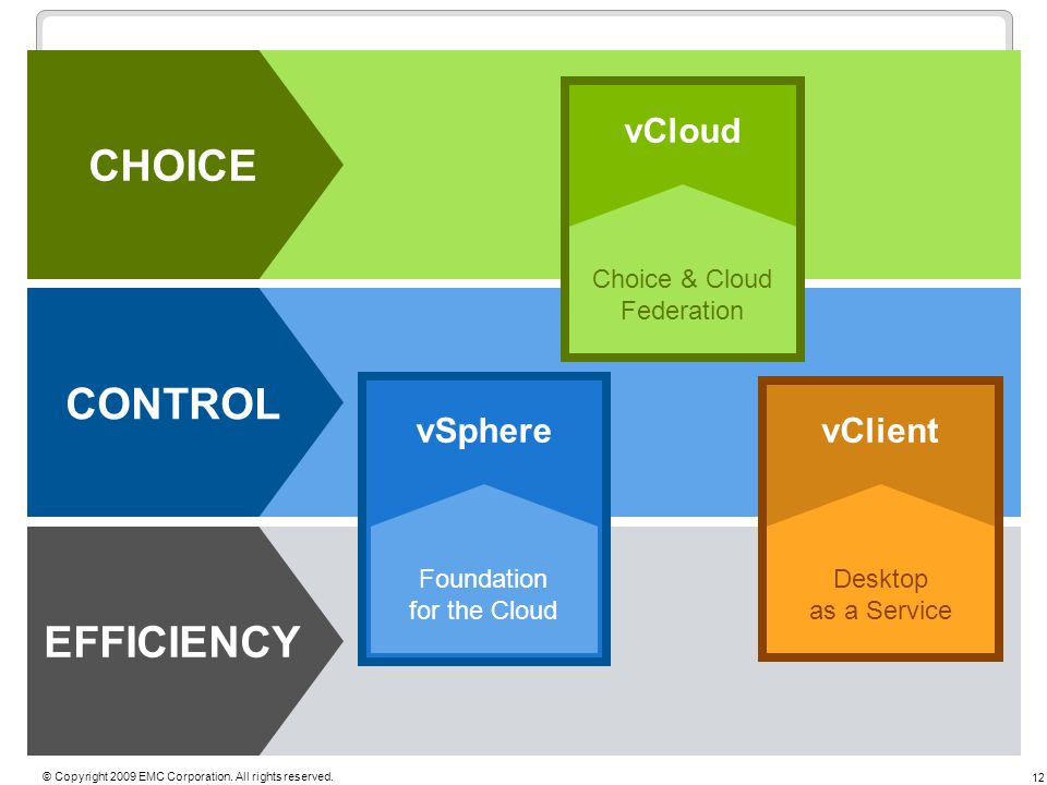 12 © Copyright 2009 EMC Corporation. All rights reserved. EFFICIENCY CONTROL CHOICE vSphere Foundation for the Cloud vCloud Choice & Cloud Federation