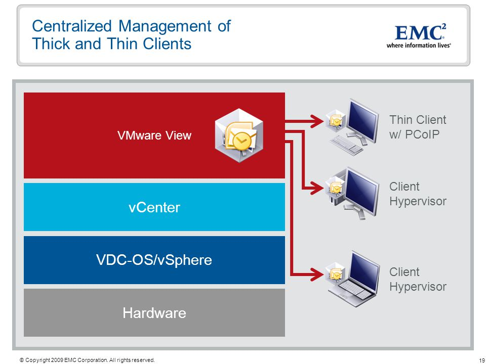 19 © Copyright 2009 EMC Corporation. All rights reserved. Hardware VDC-OS/vSphere vCenter VMware View Centralized Management of Thick and Thin Clients