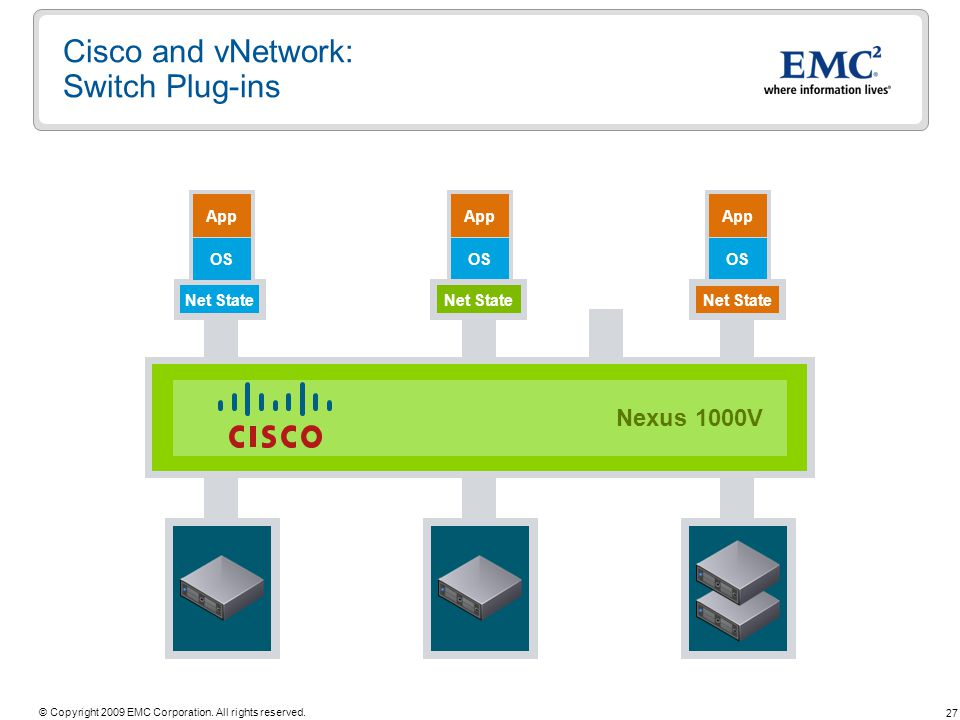 27 © Copyright 2009 EMC Corporation. All rights reserved. Cisco and vNetwork: Switch Plug-ins vSwitch App OS vSwitch App OS Net State vNetwork Distrib