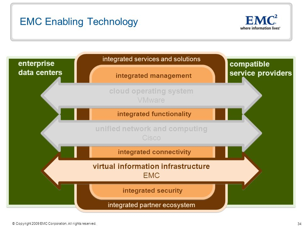 34 © Copyright 2009 EMC Corporation. All rights reserved. EMC Enabling Technology cloud operating system VMware cloud operating system VMware unified