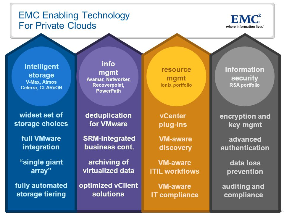 35 © Copyright 2009 EMC Corporation. All rights reserved. EMC Enabling Technology For Private Clouds intelligent storage V-Max, Atmos Celerra, CLARiiO