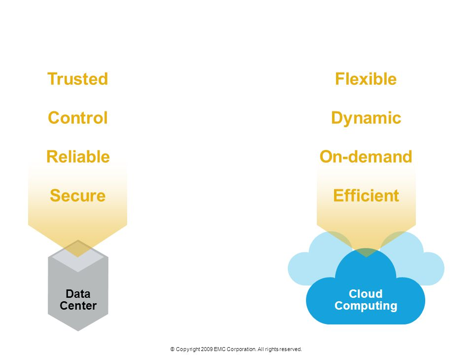 © Copyright 2009 EMC Corporation. All rights reserved. Data Center Cloud Computing Flexible Dynamic On-demand Efficient Trusted Control Reliable Secur