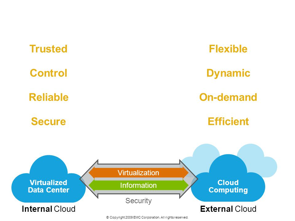 © Copyright 2009 EMC Corporation. All rights reserved. Virtualized Data Center Security VirtualizationInformation Cloud Computing Flexible Dynamic On-