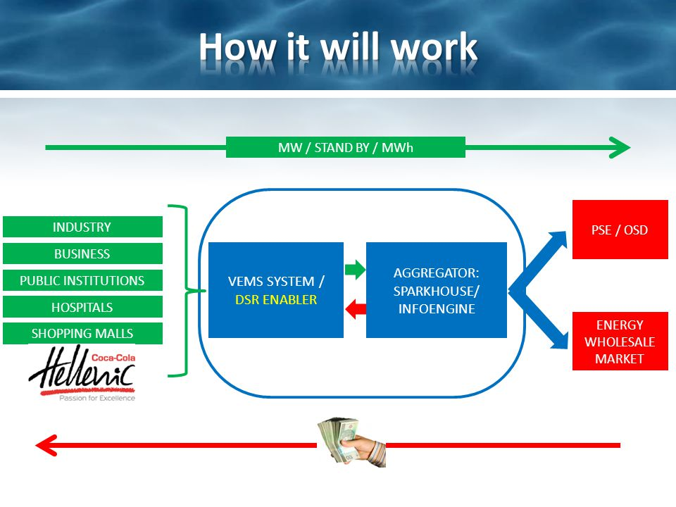 INDUSTRY BUSINESS PUBLIC INSTITUTIONS HOSPITALS SHOPPING MALLS AGGREGATOR: SPARKHOUSE/ INFOENGINE VEMS SYSTEM / DSR ENABLER PSE / OSD ENERGY WHOLESALE