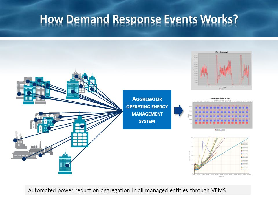 Automated power reduction aggregation in all managed entities through VEMS A GGREGATOR OPERATING ENERGY MANAGEMENT SYSTEM