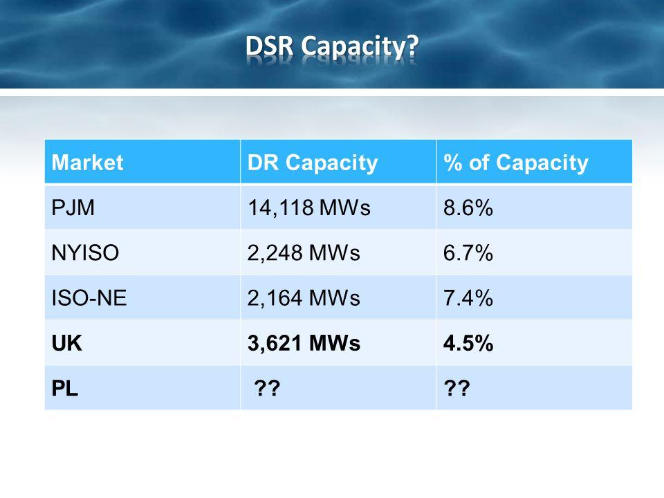 MarketDR Capacity% of Capacity PJM14,118 MWs8.6% NYISO2,248 MWs6.7% ISO-NE2,164 MWs7.4% UK3,621 MWs4.5%4.5% PL ??