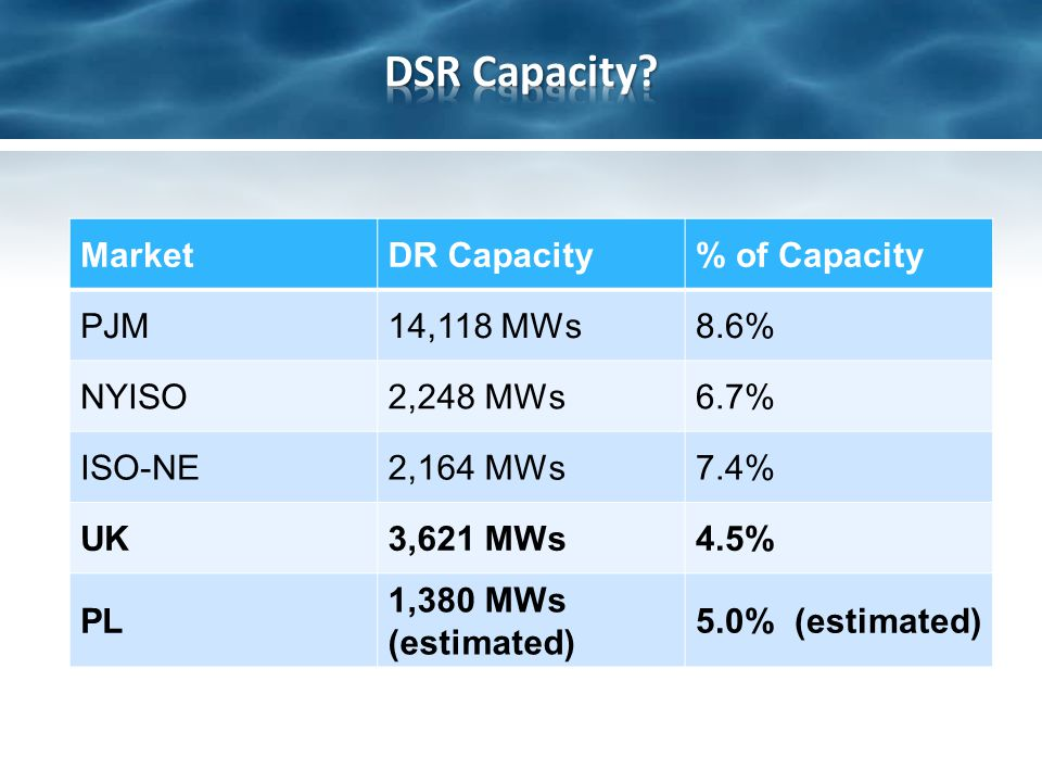 MarketDR Capacity% of Capacity PJM14,118 MWs8.6% NYISO2,248 MWs6.7% ISO-NE2,164 MWs7.4% UK3,621 MWs4.5%4.5% PL 1,380 MWs (estimated) 5.0% (estimated)
