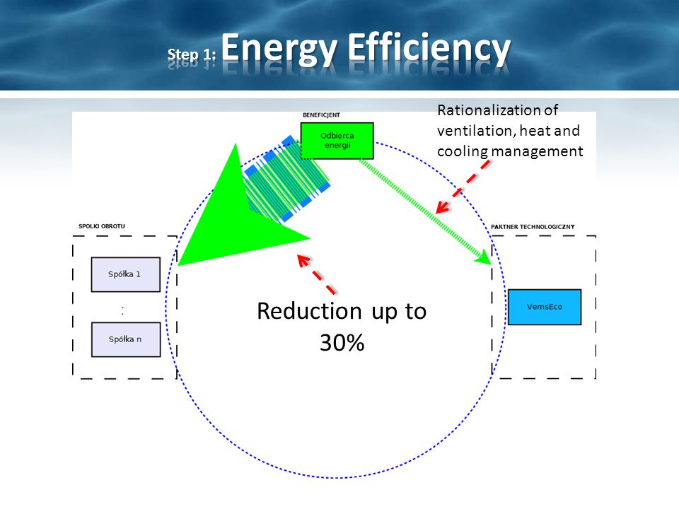 Reduction up to 30% Rationalization of ventilation, heat and cooling management