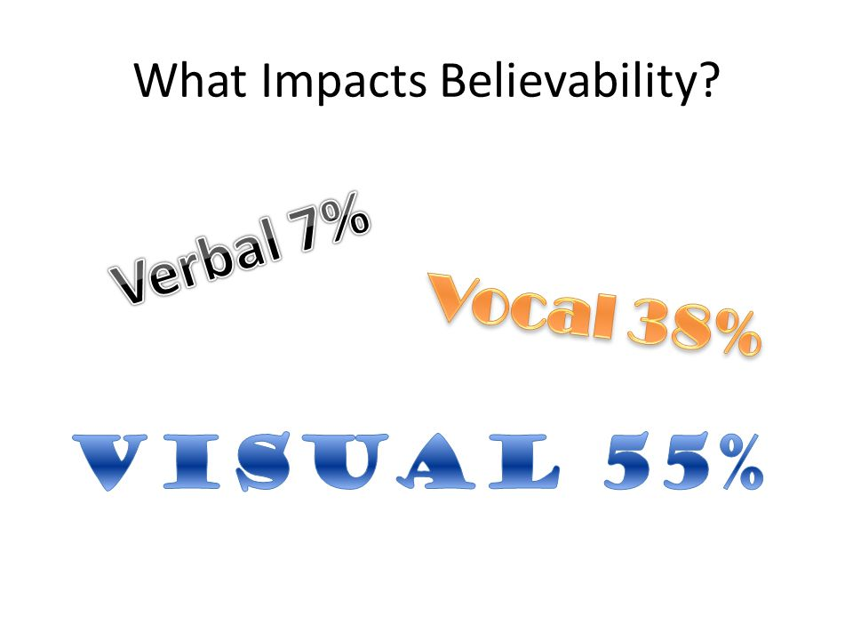 What Impacts Believability?