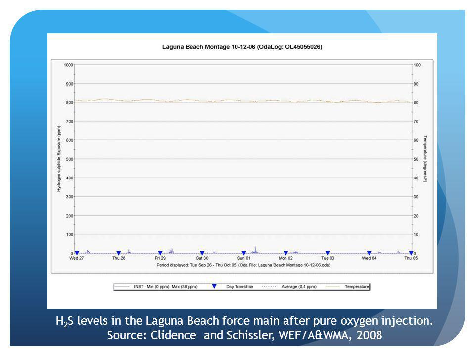 H 2 S levels in the Laguna Beach force main after pure oxygen injection.
