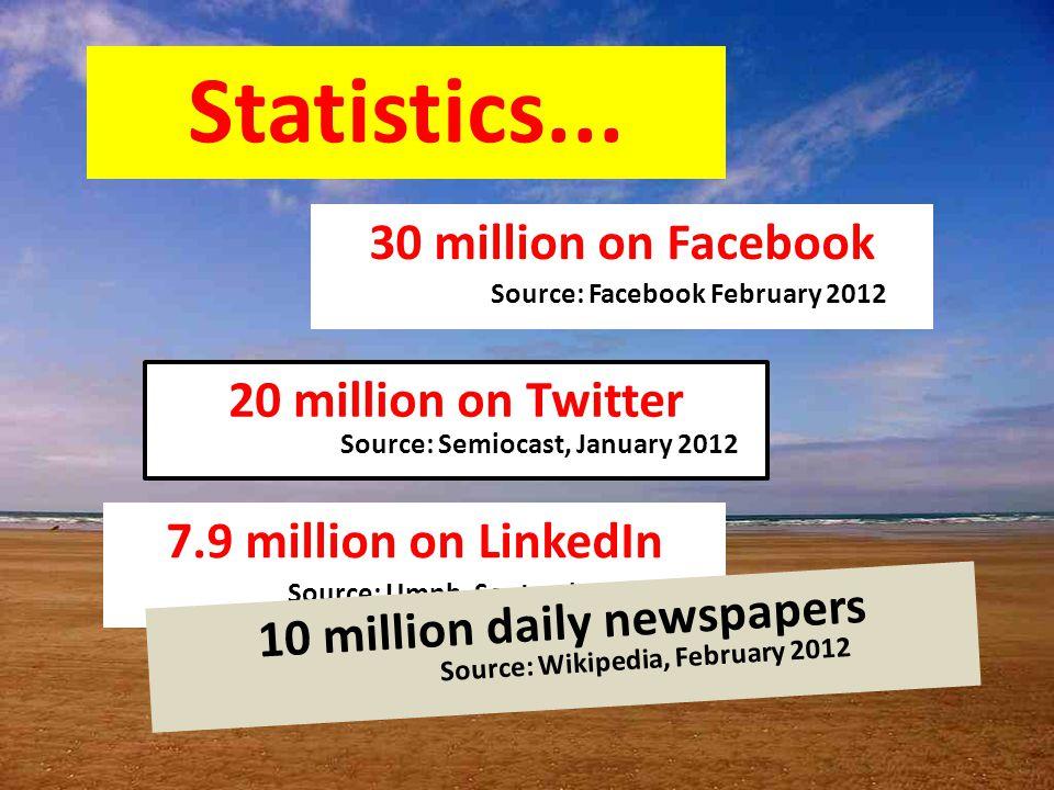 Statistics... 30 million on Facebook 20 million on Twitter Source: Facebook February 2012 Source: Semiocast, January 2012 7.9 million on LinkedIn Sour