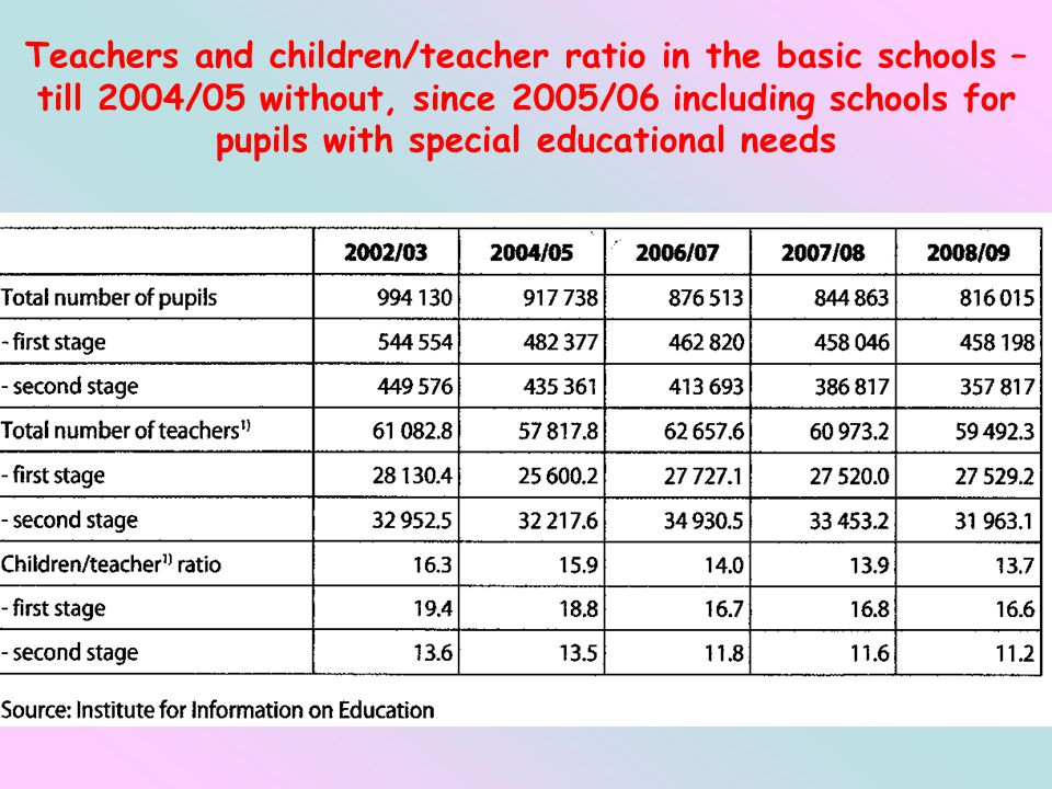Teachers and children/teacher ratio in the basic schools – till 2004/05 without, since 2005/06 including schools for pupils with special educational needs