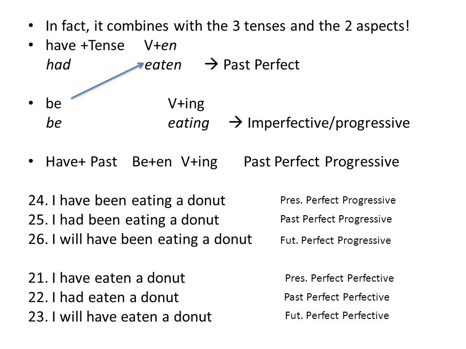 In fact, it combines with the 3 tenses and the 2 aspects.