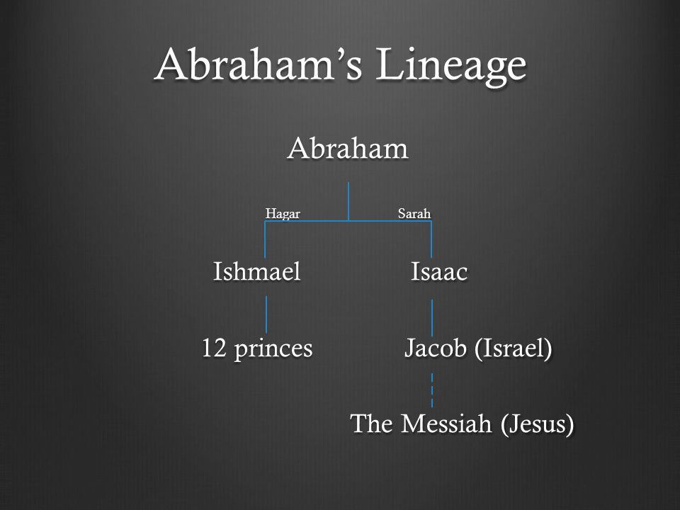 Abraham's Lineage Abraham Abraham Hagar Sarah Hagar Sarah Ishmael Isaac Ishmael Isaac 12 princes Jacob (Israel) 12 princes Jacob (Israel) The Messiah (Jesus) The Messiah (Jesus)