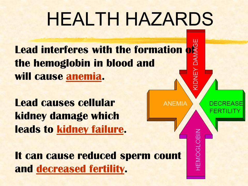 HEALTH HAZARDS Lead interferes with the formation of the hemoglobin in blood and will cause anemia.