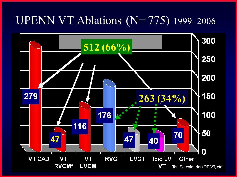 UPENN VT Ablations (N= 775) 1999- 2006 Tet, Sarcoid, Non OT VT, etc 512 (66%) 263 (34%)