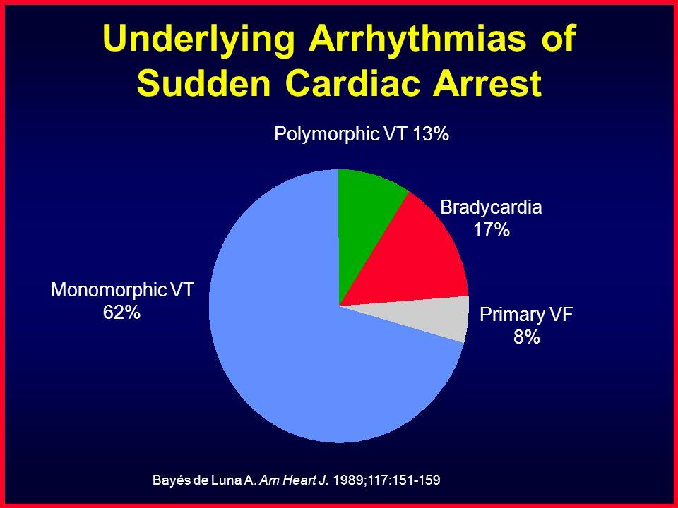 Bayés de Luna A. Am Heart J. 1989;117:151-159 Underlying Arrhythmias of Sudden Cardiac Arrest Bradycardia 17% Monomorphic VT 62% Primary VF 8% Polymor