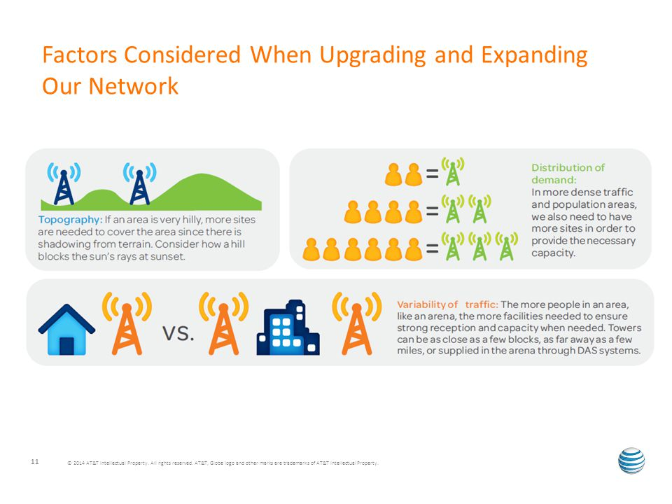 Factors Considered When Upgrading and Expanding Our Network © 2014 AT&T Intellectual Property.