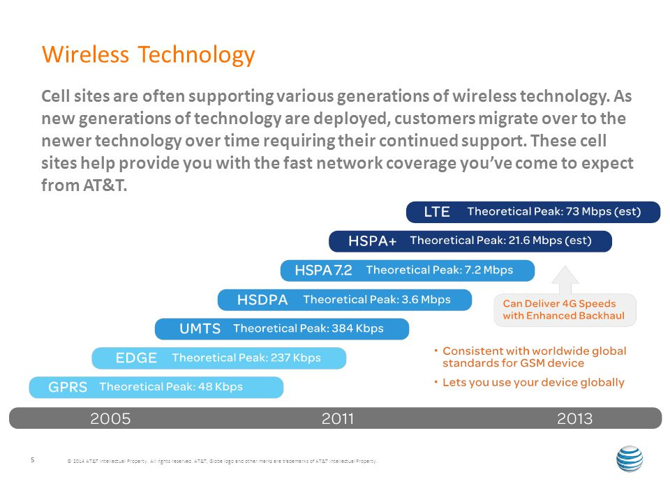 5 Wireless Technology Cell sites are often supporting various generations of wireless technology.