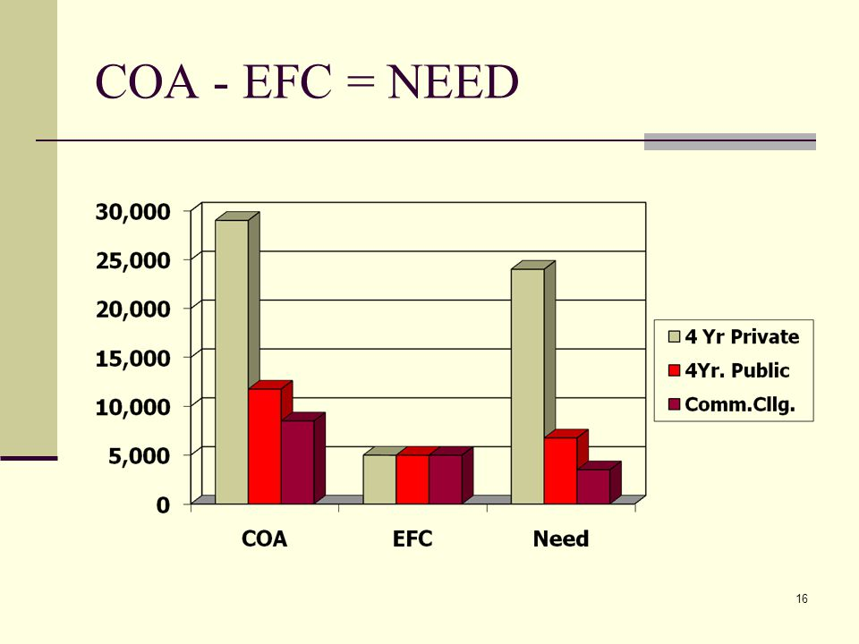 16 COA - EFC = NEED