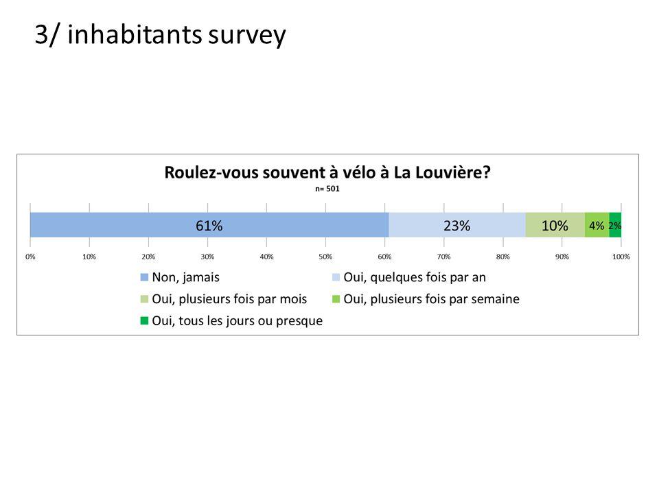 3/ inhabitants survey