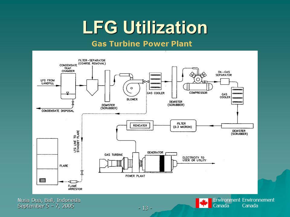 EnvironmentEnvironnementCanada Nusa Dua, Bali, Indonesia September 5 – 7, 2005 - 13 - LFG Utilization Gas Turbine Power Plant