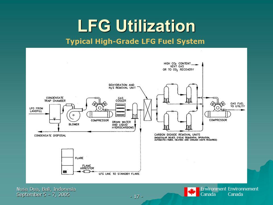 EnvironmentEnvironnementCanada Nusa Dua, Bali, Indonesia September 5 – 7, 2005 - 17 - LFG Utilization Typical High-Grade LFG Fuel System