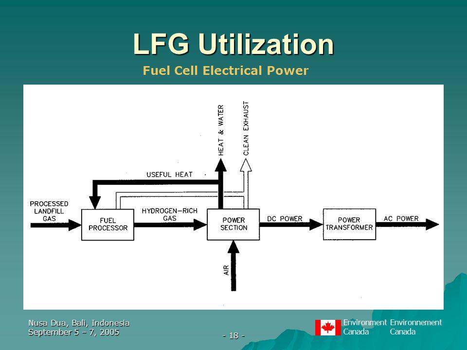 EnvironmentEnvironnementCanada Nusa Dua, Bali, Indonesia September 5 – 7, 2005 - 18 - LFG Utilization Fuel Cell Electrical Power
