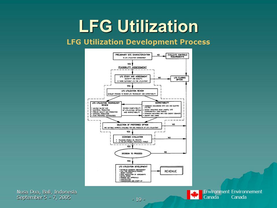 EnvironmentEnvironnementCanada Nusa Dua, Bali, Indonesia September 5 – 7, 2005 - 19 - LFG Utilization LFG Utilization Development Process
