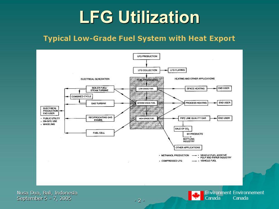 EnvironmentEnvironnementCanada Nusa Dua, Bali, Indonesia September 5 – 7, 2005 - 2 - LFG Utilization Typical Low-Grade Fuel System with Heat Export