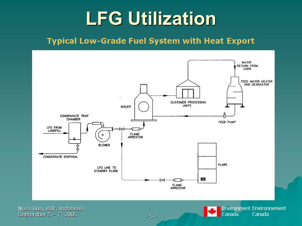 EnvironmentEnvironnementCanada Nusa Dua, Bali, Indonesia September 5 – 7, 2005 - 5 - LFG Utilization Typical Low-Grade Fuel System with Heat Export