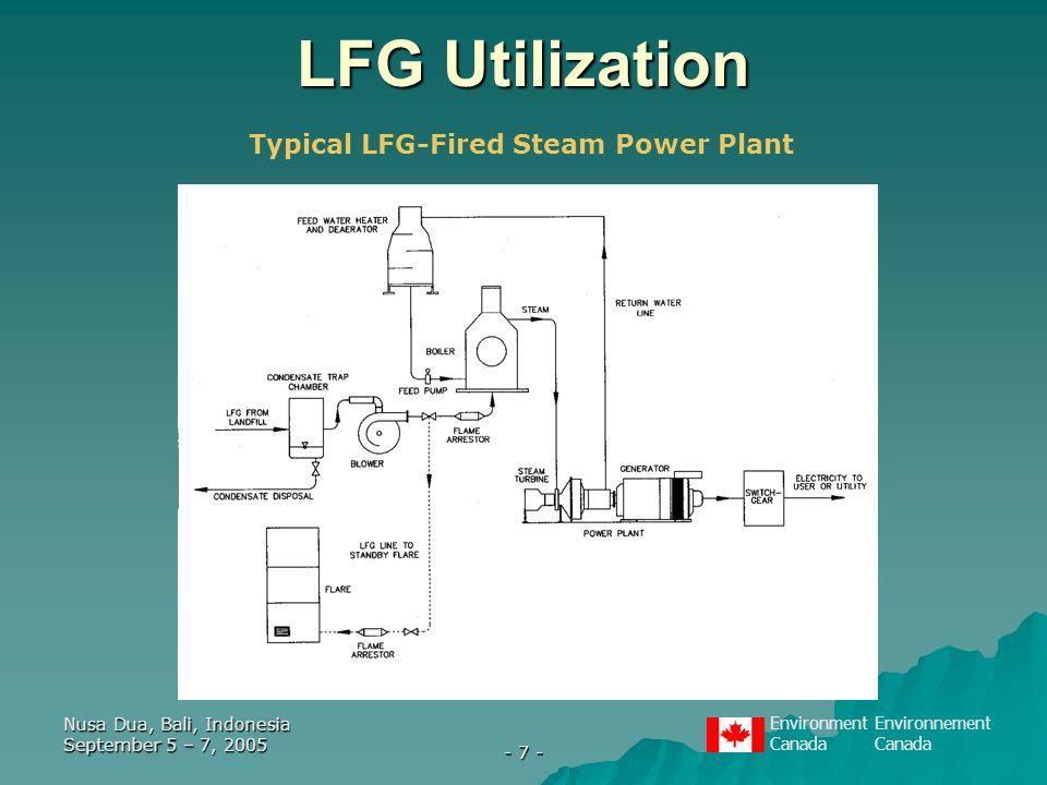 EnvironmentEnvironnementCanada Nusa Dua, Bali, Indonesia September 5 – 7, 2005 - 7 - LFG Utilization Typical LFG-Fired Steam Power Plant